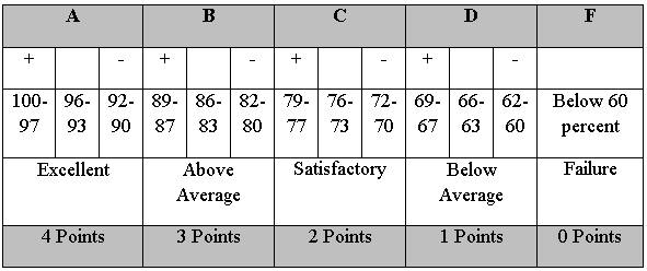 American School System: Grading scale